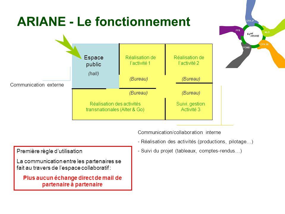 ARIANE - Le fonctionnement
