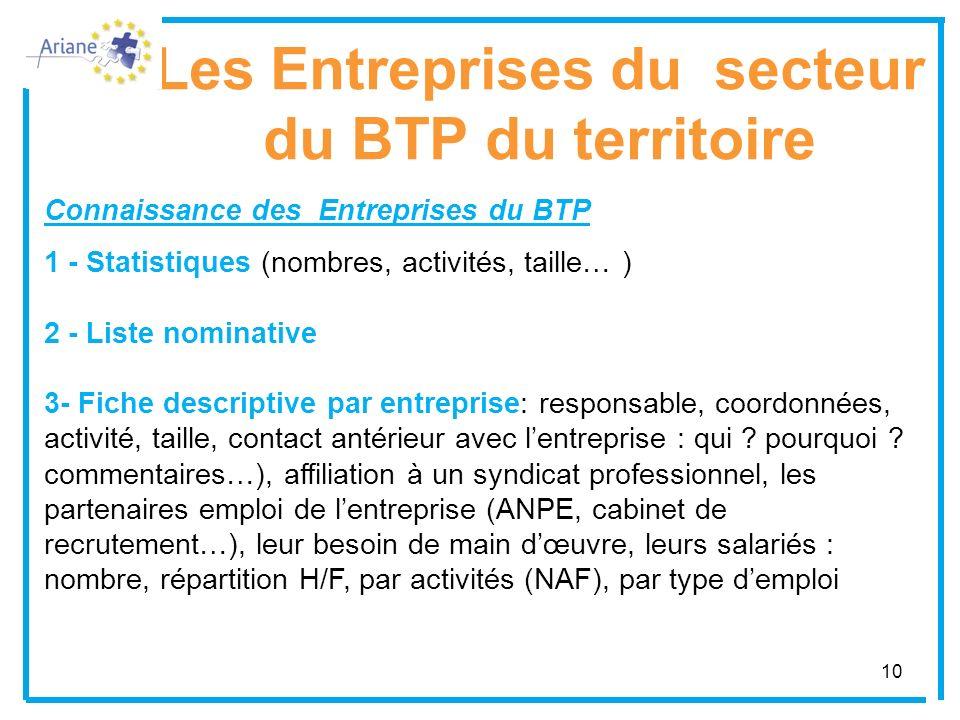 Les Entreprises du secteur du BTP du territoire