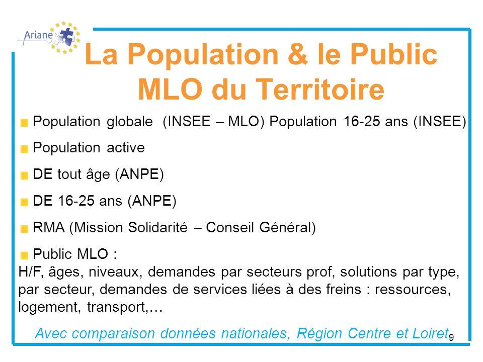 La Population & le Public MLO du Territoire