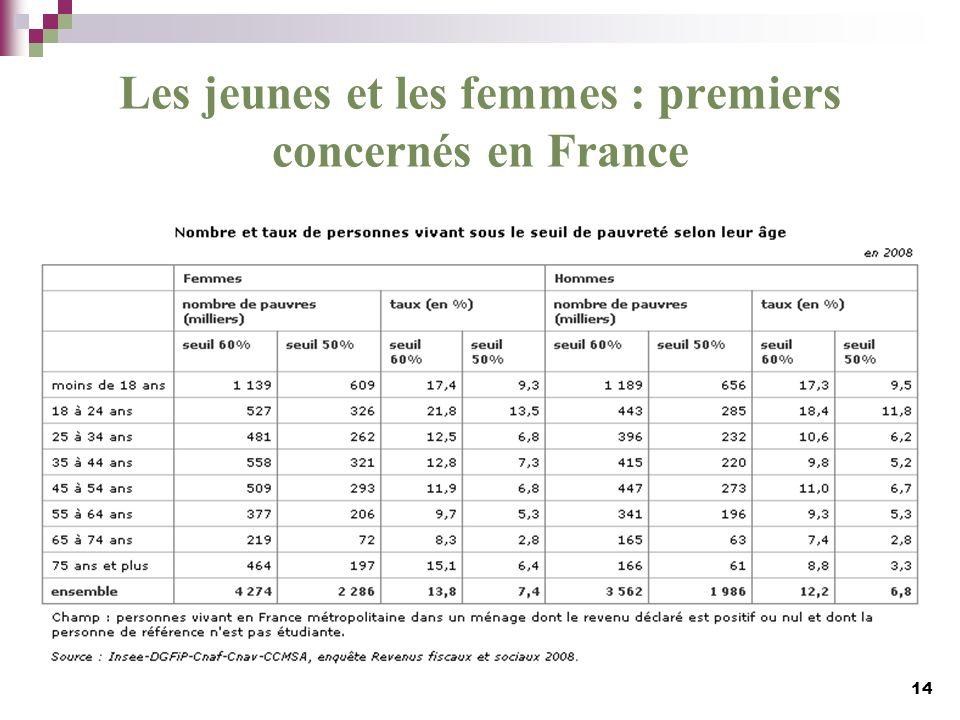Les jeunes et les femmes : premiers concernés en France
