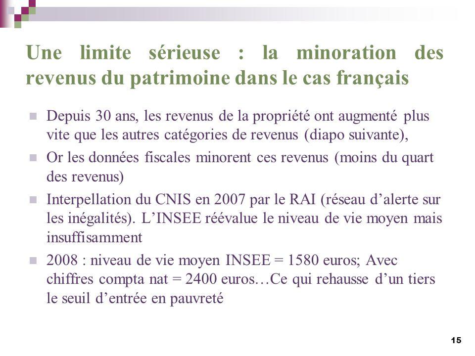 Une limite sérieuse : la minoration des revenus du patrimoine dans le cas français