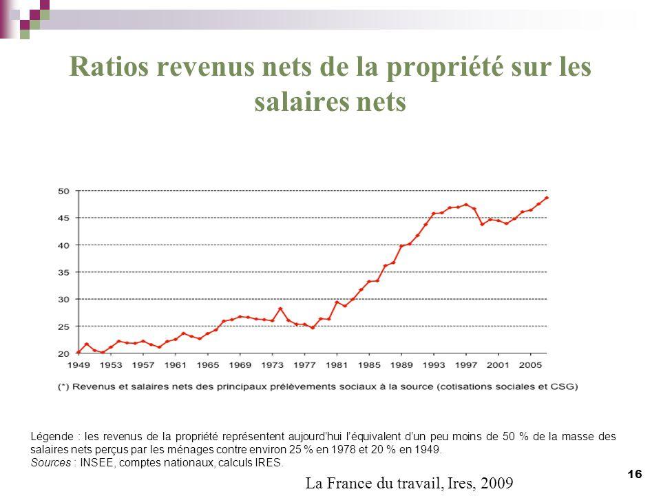 Ratios revenus nets de la propriété sur les salaires nets