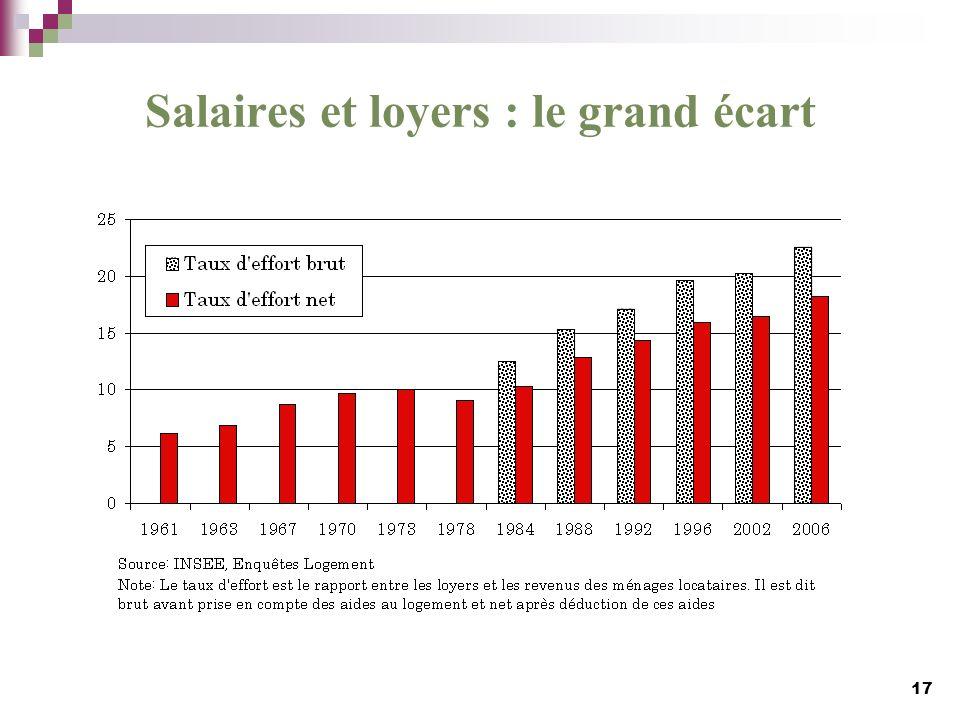 Salaires et loyers : le grand écart
