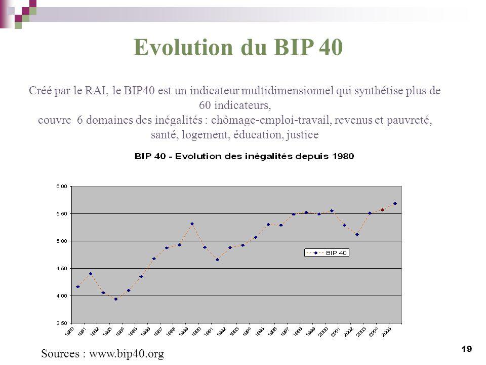 Evolution du BIP 40