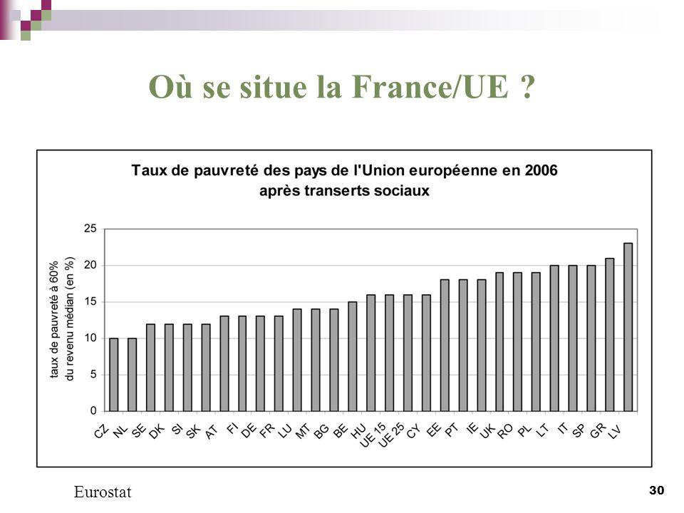 Où se situe la France/UE