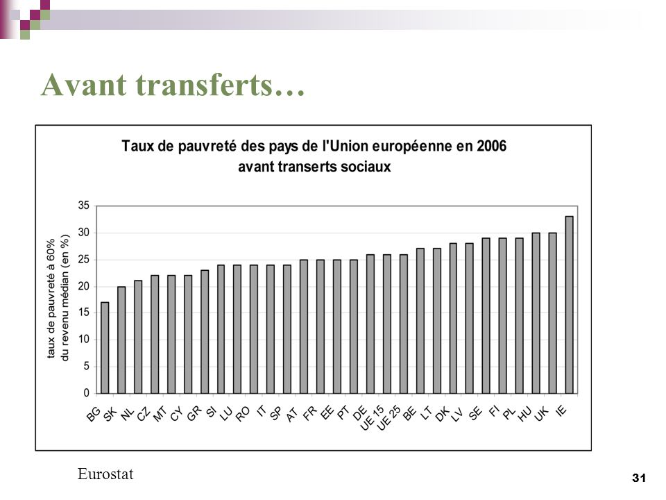 Avant transferts… Eurostat