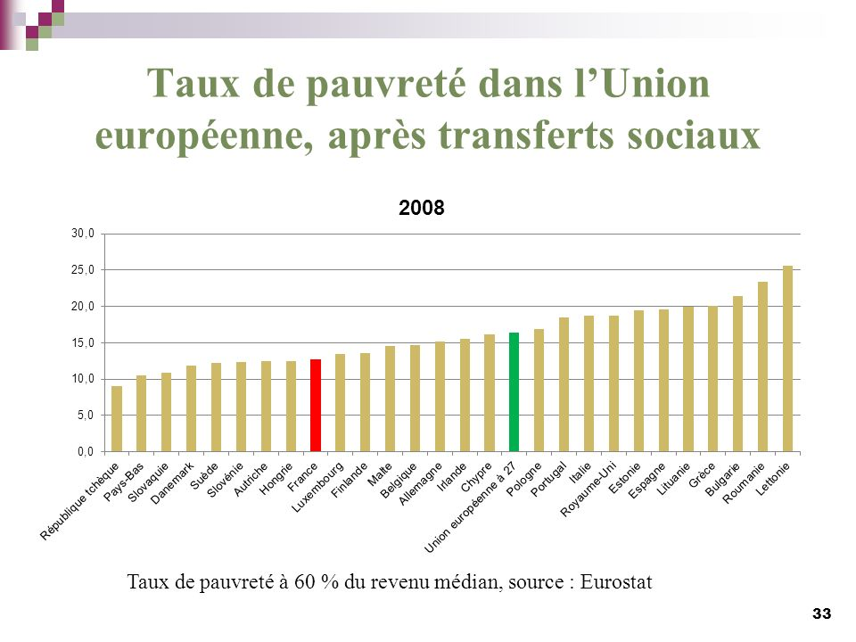Taux de pauvreté dans l'Union européenne, après transferts sociaux