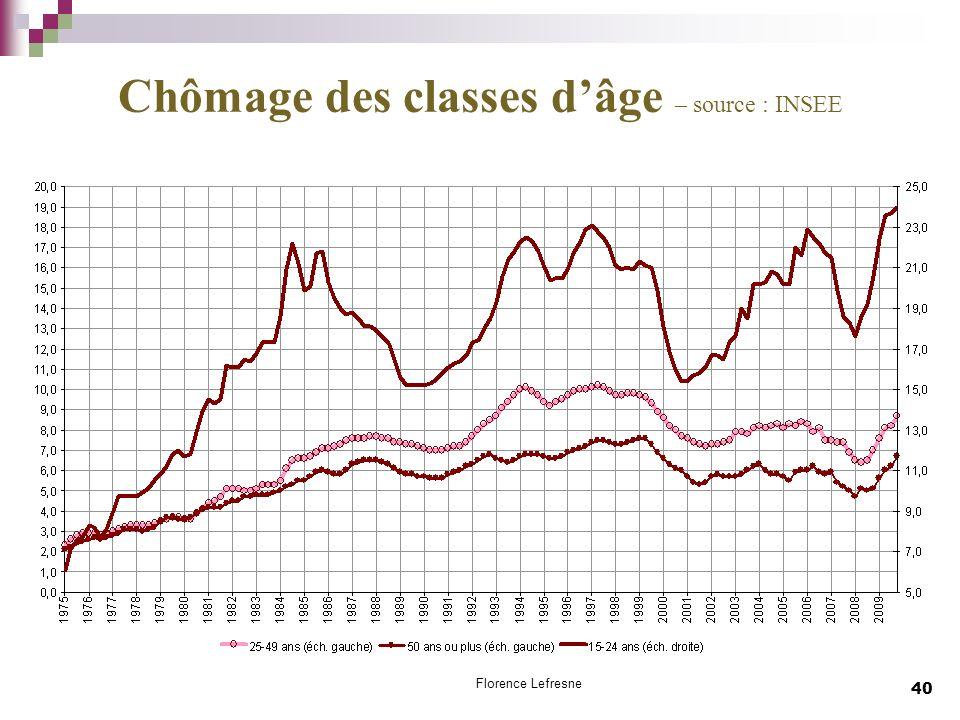 Chômage des classes d'âge – source : INSEE