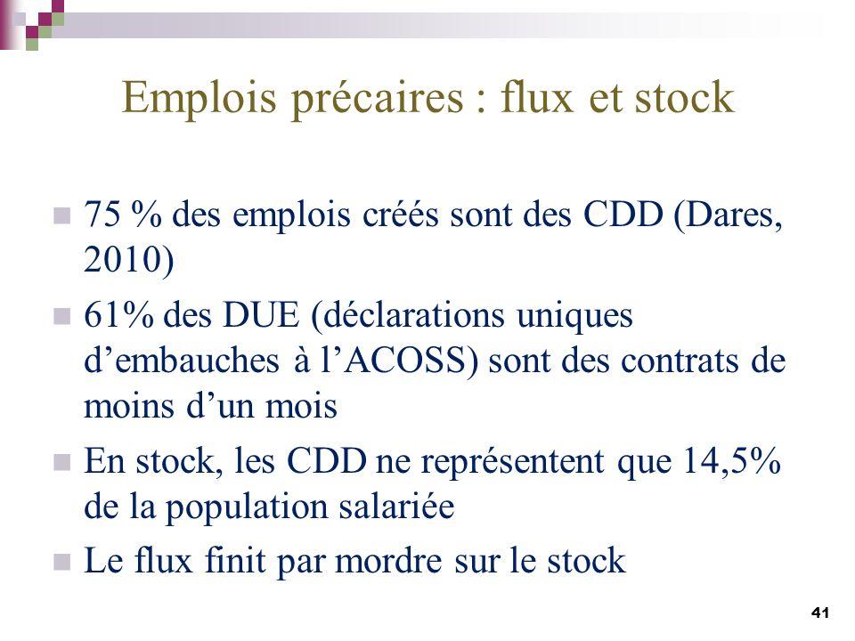 Emplois précaires : flux et stock