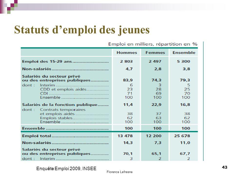 Statuts d'emploi des jeunes