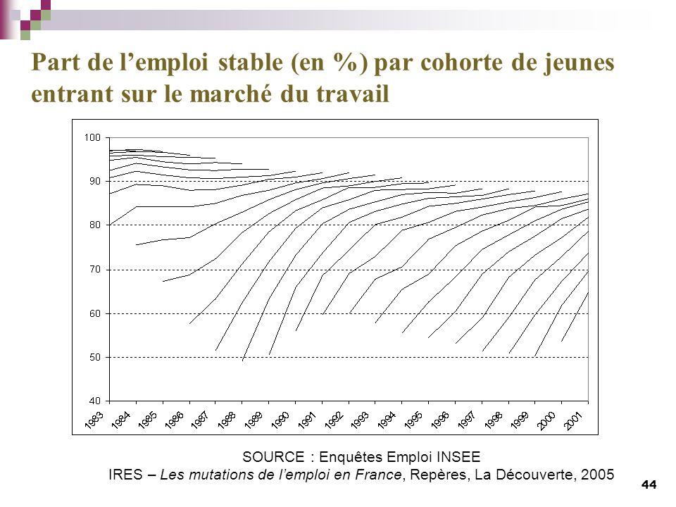 SOURCE : Enquêtes Emploi INSEE