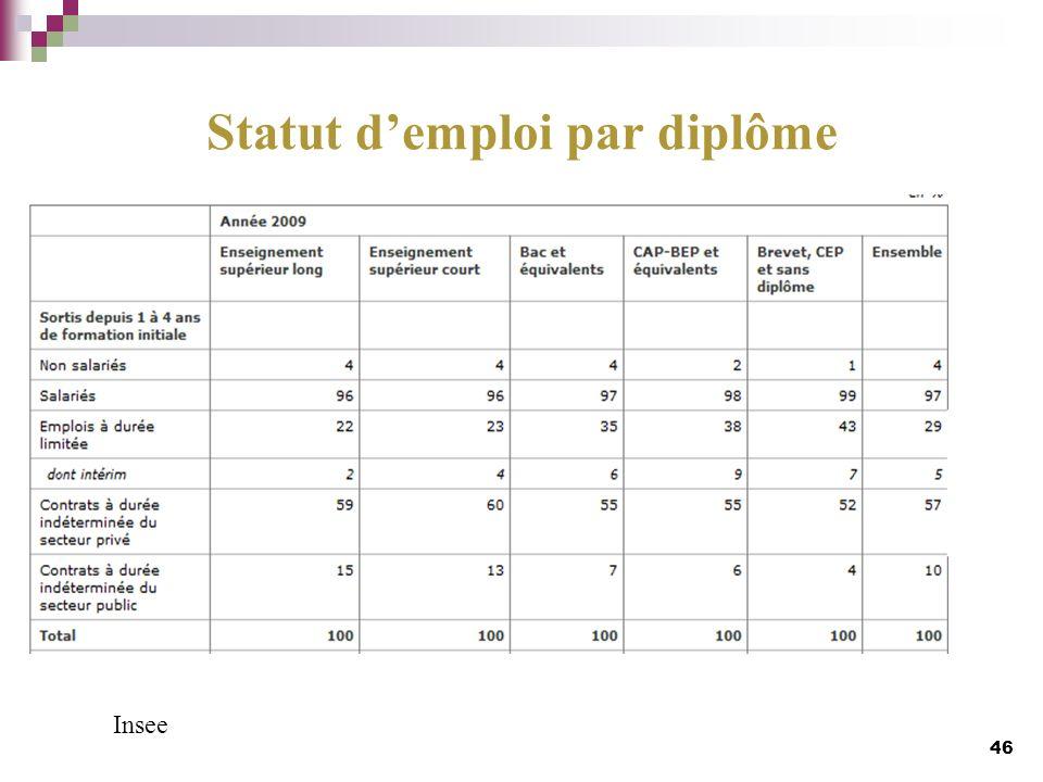 Statut d'emploi par diplôme