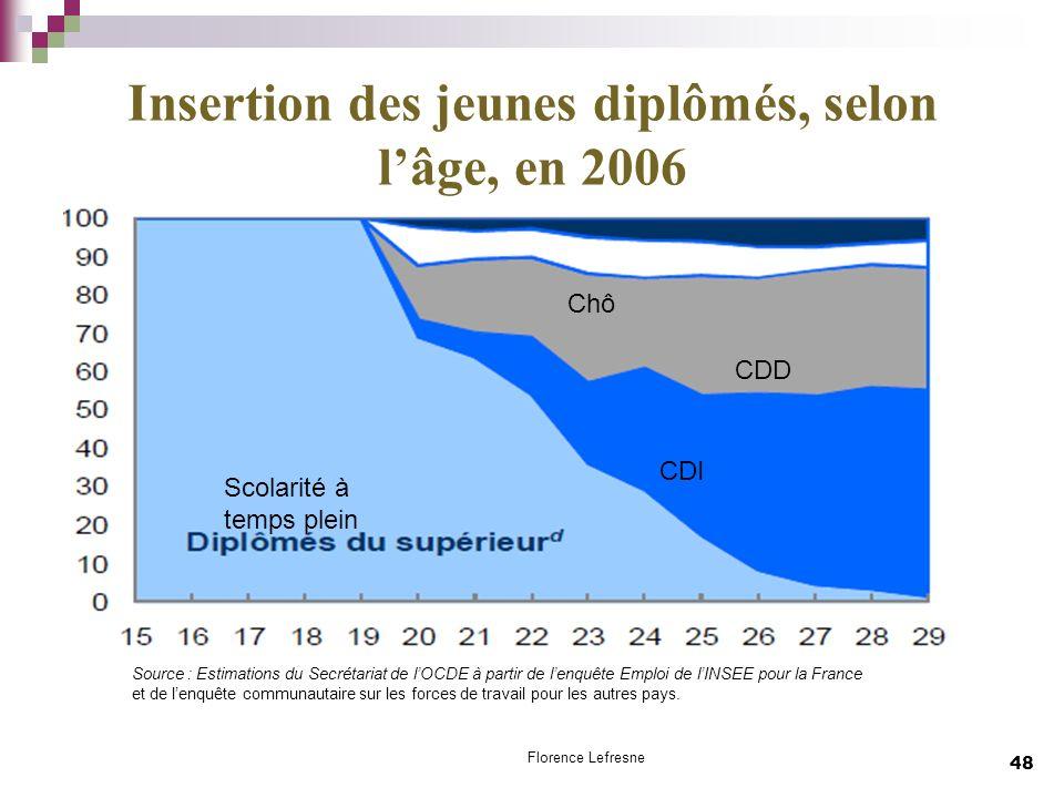 Insertion des jeunes diplômés, selon l'âge, en 2006