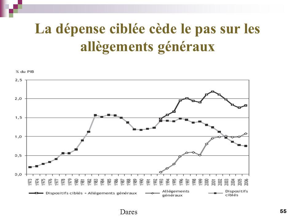 La dépense ciblée cède le pas sur les allègements généraux