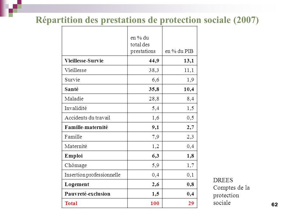 Répartition des prestations de protection sociale (2007)