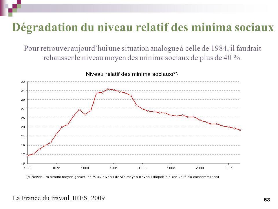 Dégradation du niveau relatif des minima sociaux Pour retrouver aujourd'hui une situation analogue à celle de 1984, il faudrait rehausser le niveau moyen des minima sociaux de plus de 40 %.