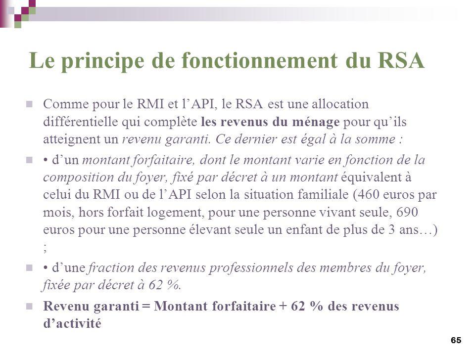 Le principe de fonctionnement du RSA