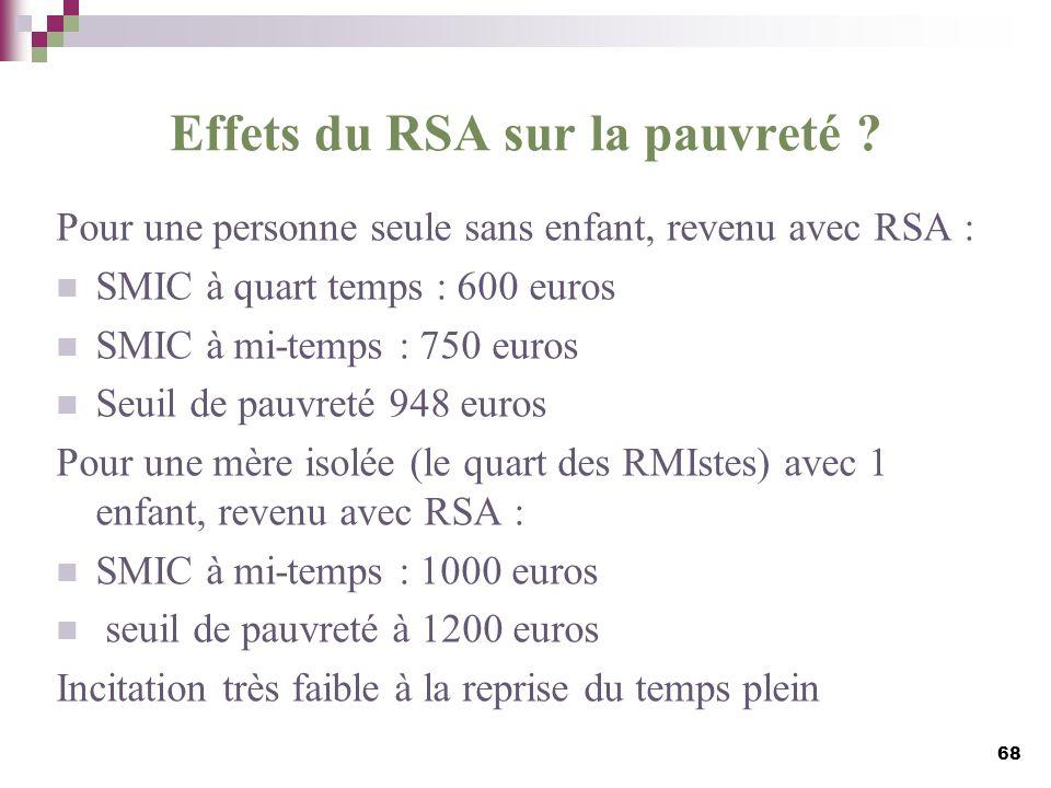 Effets du RSA sur la pauvreté