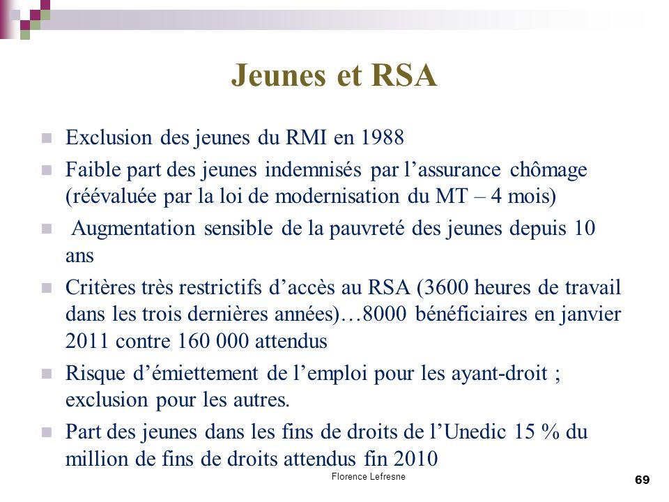 Jeunes et RSA Exclusion des jeunes du RMI en 1988