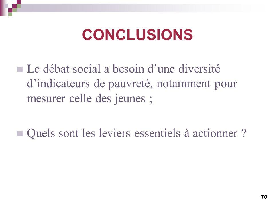 CONCLUSIONSLe débat social a besoin d'une diversité d'indicateurs de pauvreté, notamment pour mesurer celle des jeunes ;