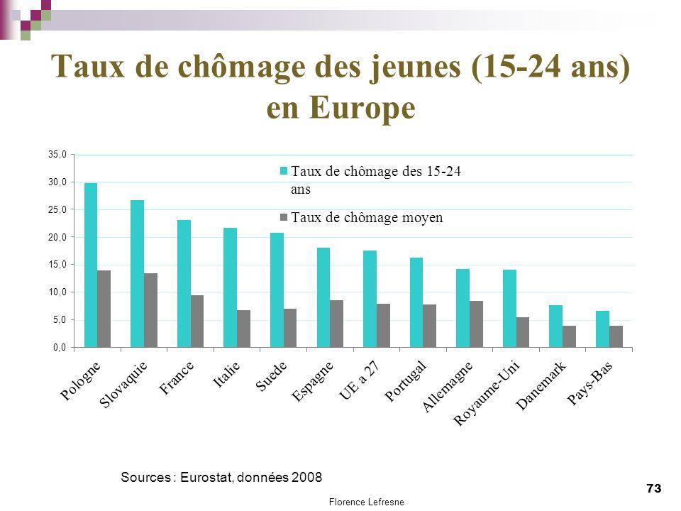 Taux de chômage des jeunes (15-24 ans) en Europe