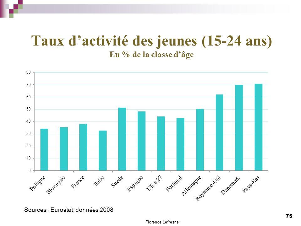 Taux d'activité des jeunes (15-24 ans) En % de la classe d'âge