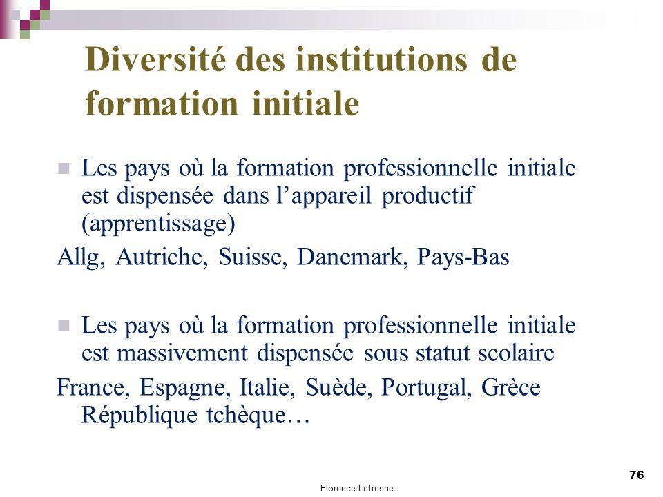 Diversité des institutions de formation initiale
