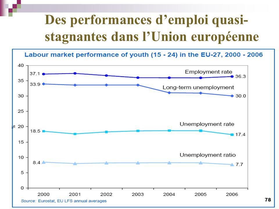 Des performances d'emploi quasi-stagnantes dans l'Union européenne