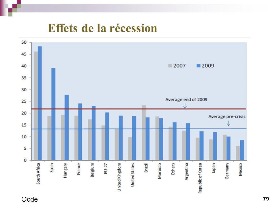 Effets de la récession Ocde