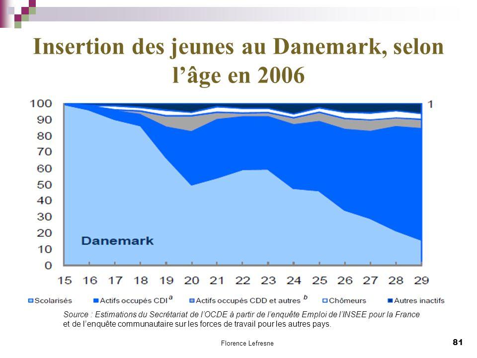 Insertion des jeunes au Danemark, selon l'âge en 2006