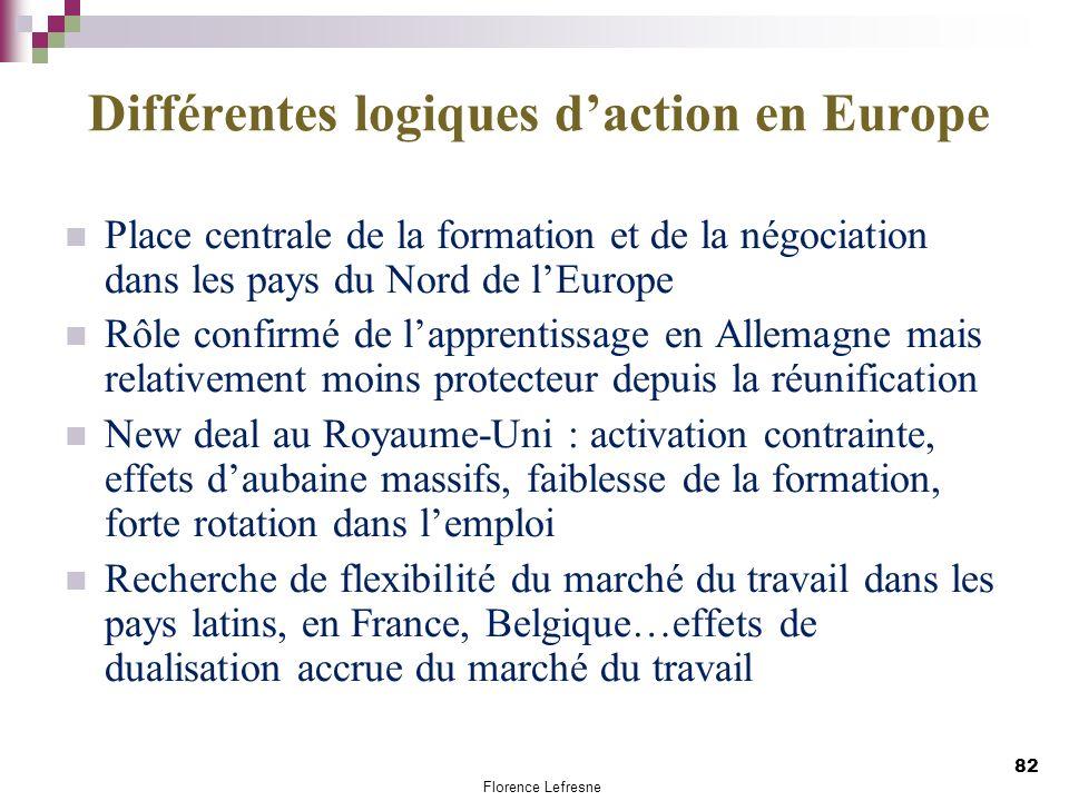 Différentes logiques d'action en Europe