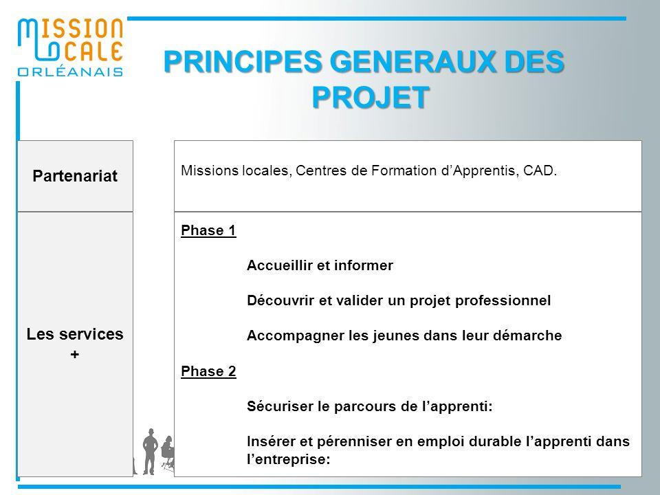 PRINCIPES GENERAUX DES PROJET