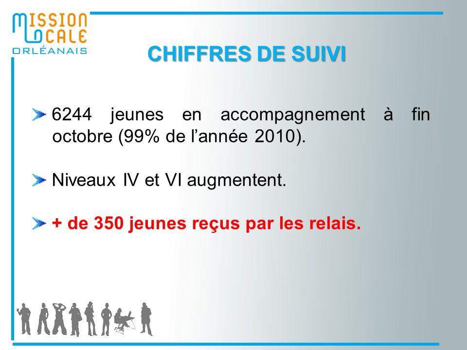 CHIFFRES DE SUIVI 6244 jeunes en accompagnement à fin octobre (99% de l'année 2010). Niveaux IV et VI augmentent.