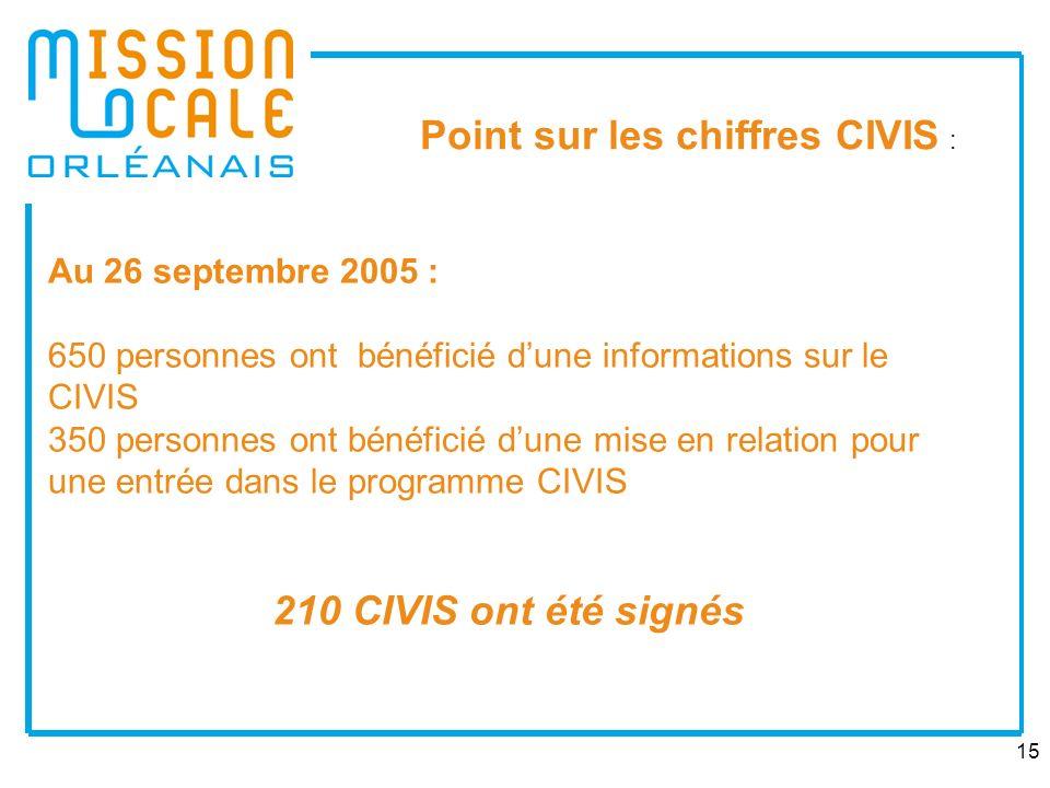 Point sur les chiffres CIVIS :