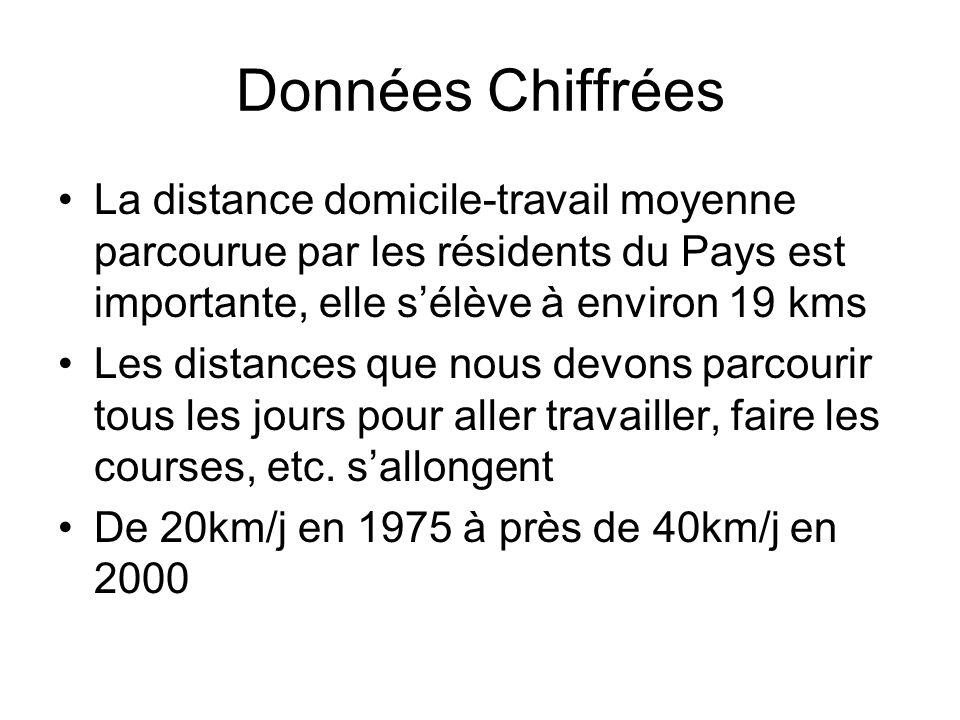 Données ChiffréesLa distance domicile-travail moyenne parcourue par les résidents du Pays est importante, elle s'élève à environ 19 kms.