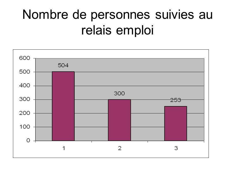 Nombre de personnes suivies au relais emploi