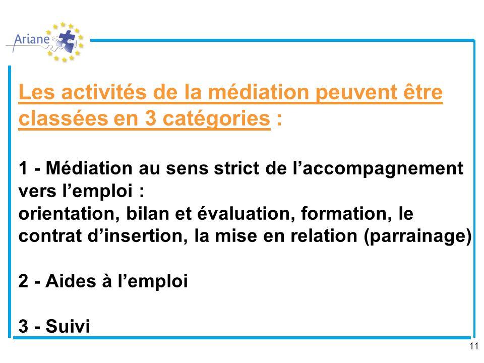 Les activités de la médiation peuvent être classées en 3 catégories : 1 - Médiation au sens strict de l'accompagnement vers l'emploi : orientation, bilan et évaluation, formation, le contrat d'insertion, la mise en relation (parrainage) 2 - Aides à l'emploi 3 - Suivi