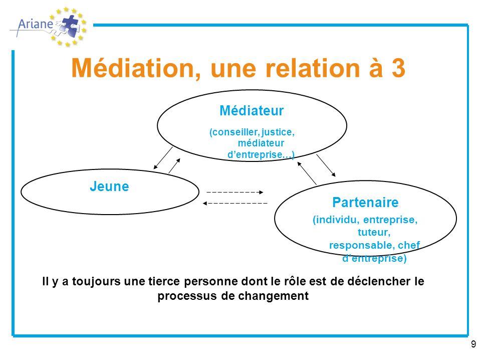 Médiation, une relation à 3