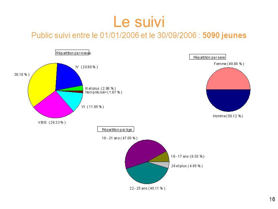 Le suivi Public suivi entre le 01/01/2006 et le 30/09/2006 : 5090 jeunes