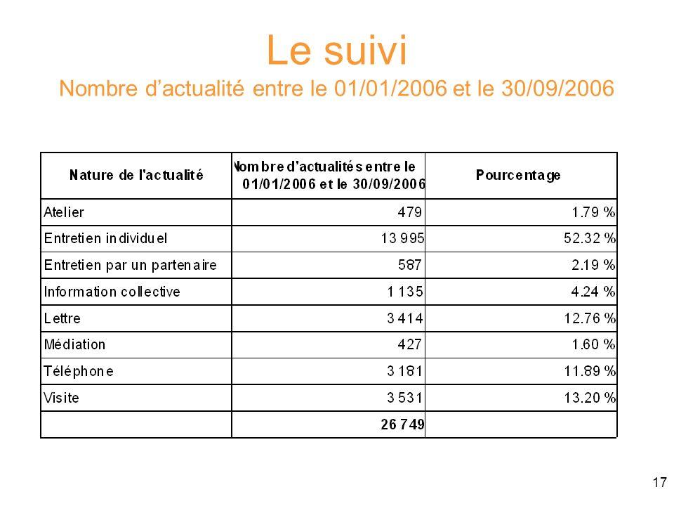Le suivi Nombre d'actualité entre le 01/01/2006 et le 30/09/2006