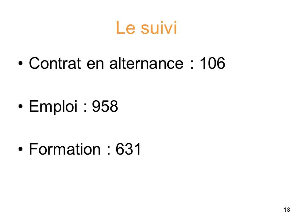 Le suivi Contrat en alternance : 106 Emploi : 958 Formation : 631