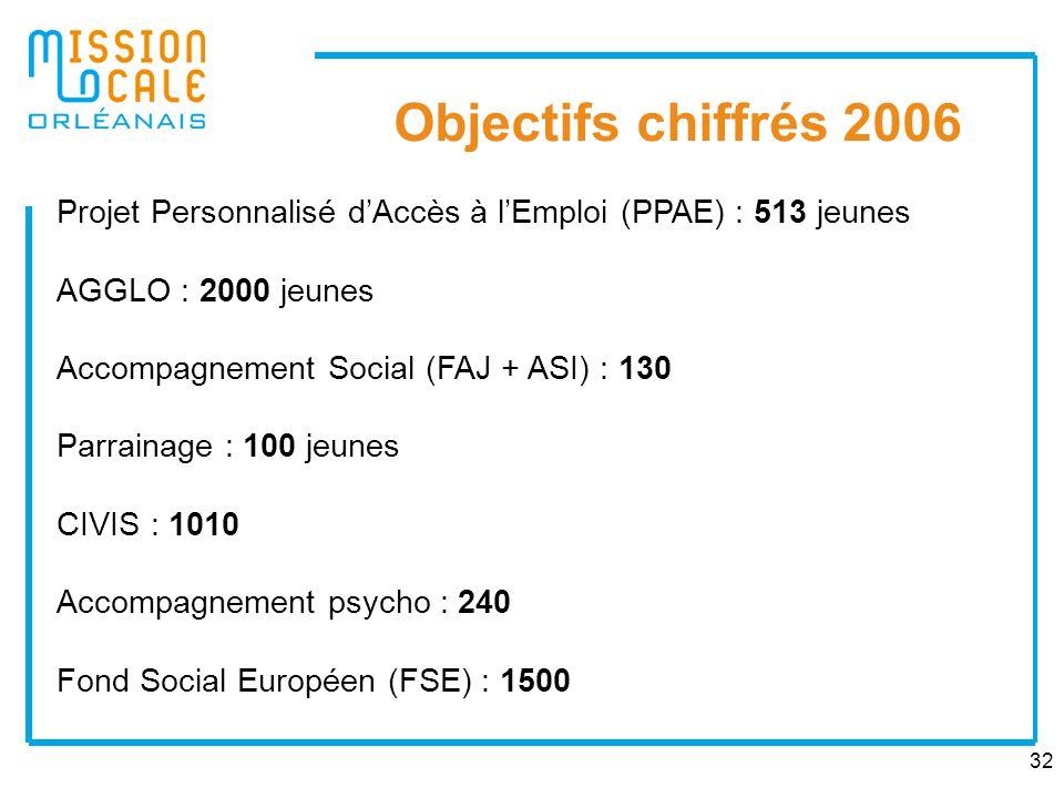 Objectifs chiffrés 2006 Projet Personnalisé d'Accès à l'Emploi (PPAE) : 513 jeunes. AGGLO : 2000 jeunes.