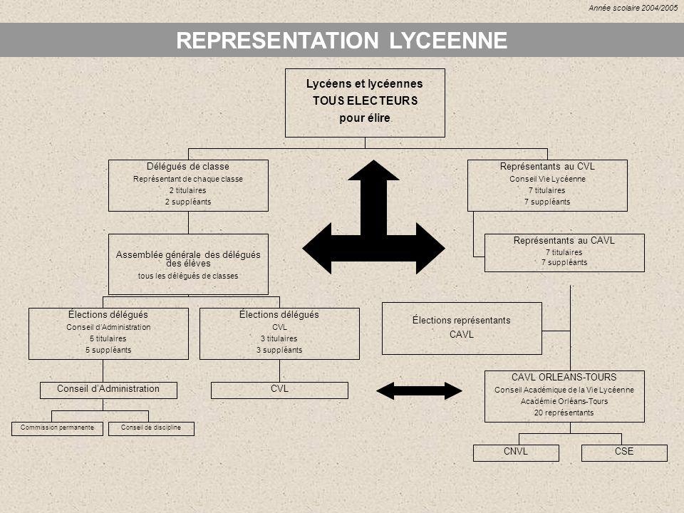 REPRESENTATION LYCEENNE