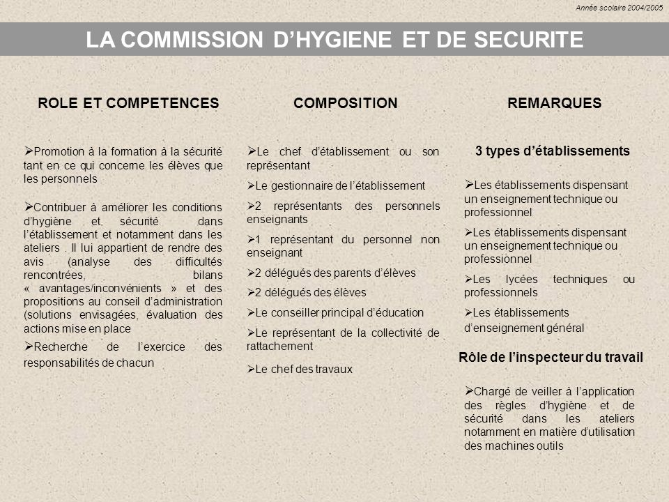 LA COMMISSION D'HYGIENE ET DE SECURITE