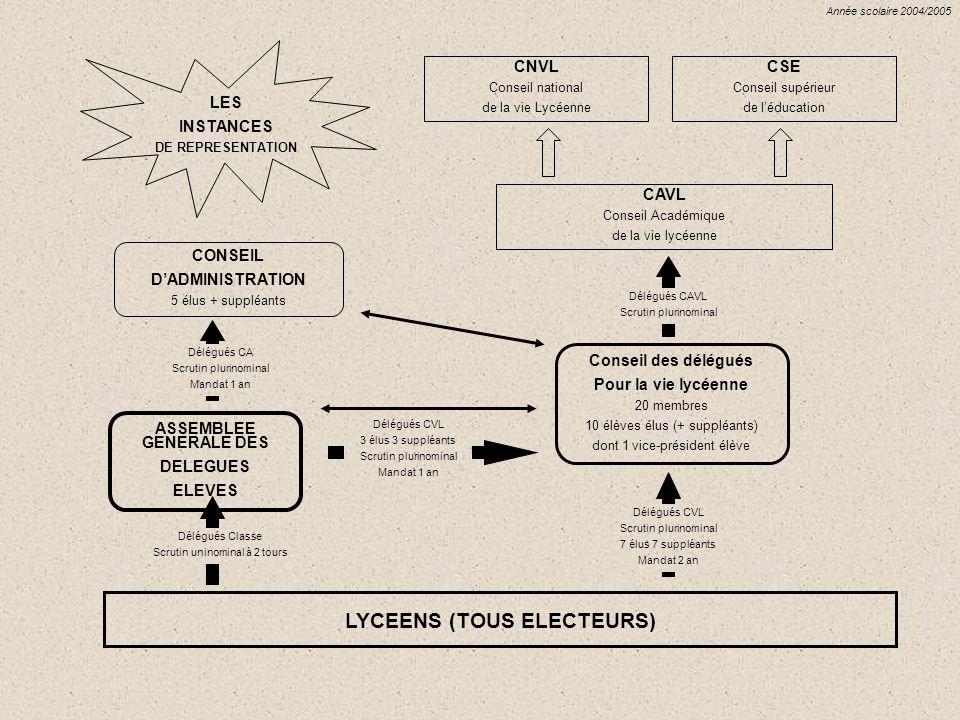 ASSEMBLEE GENERALE DES LYCEENS (TOUS ELECTEURS)