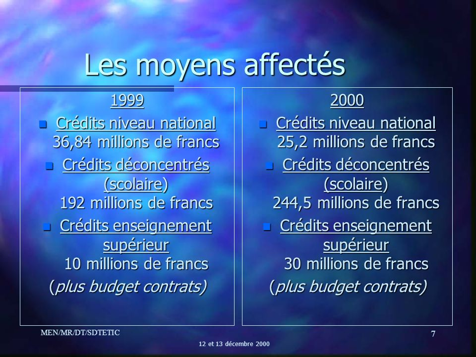 Les moyens affectés 1999. Crédits niveau national 36,84 millions de francs. Crédits déconcentrés (scolaire) 192 millions de francs.