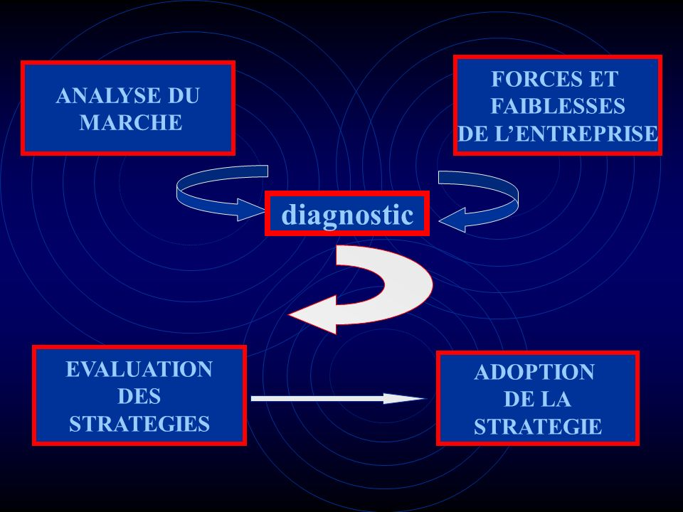 diagnostic FORCES ET ANALYSE DU FAIBLESSES MARCHE DE L'ENTREPRISE