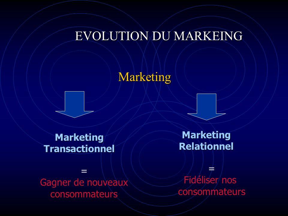 EVOLUTION DU MARKEING Marketing Marketing Marketing Relationnel