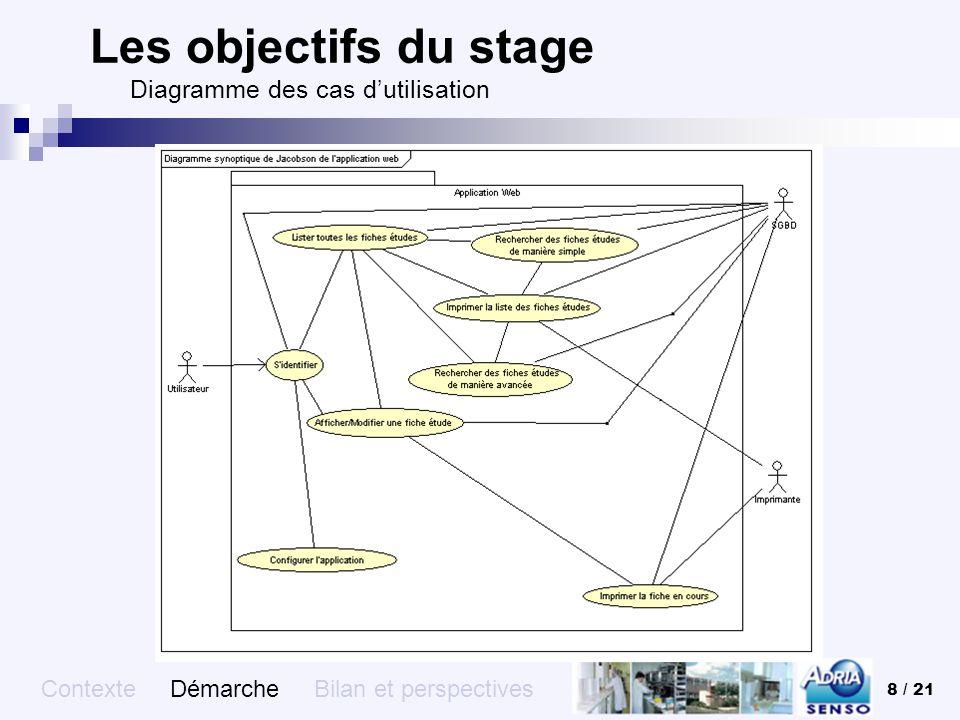 Les objectifs du stage Diagramme des cas d'utilisation