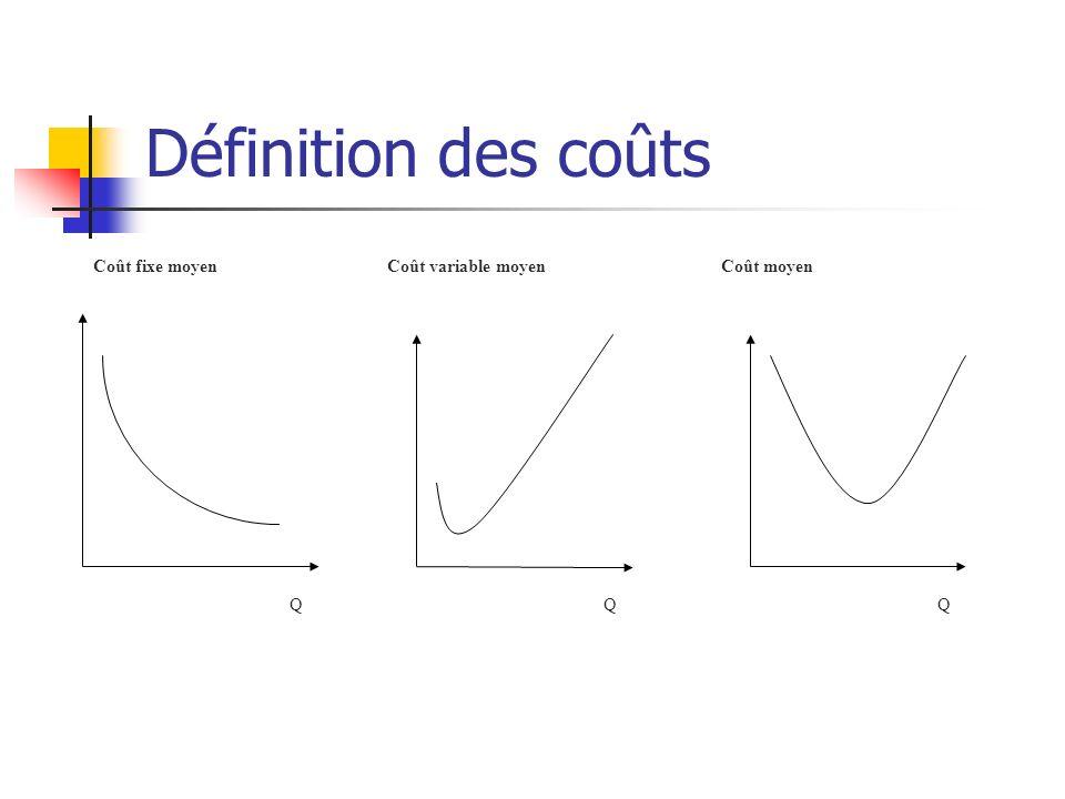 Définition des coûts Q Coût moyen Coût variable moyen Coût fixe moyen